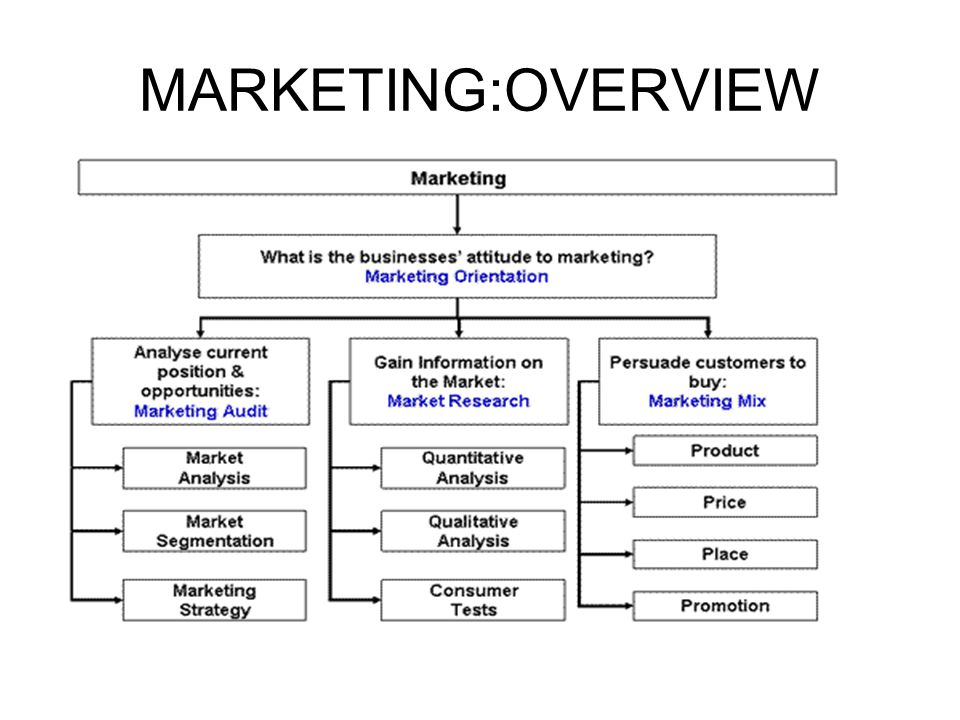 EVOLUTION OF MARKETING PRODUCTION CONCEPT PRODUCT CONCEPT SELLING CONCEPT MARKETING CONCEPT HOLISTIC CONCEPT