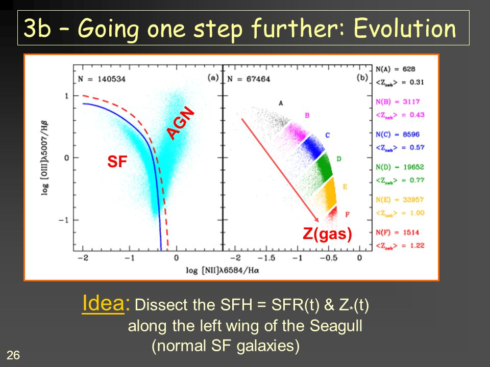 26 3b – Going one step further: Evolution Idea: Dissect the SFH = SFR(t) & Z * (t) along the left wing of the Seagull (normal SF galaxies) Z(gas) AGN SF