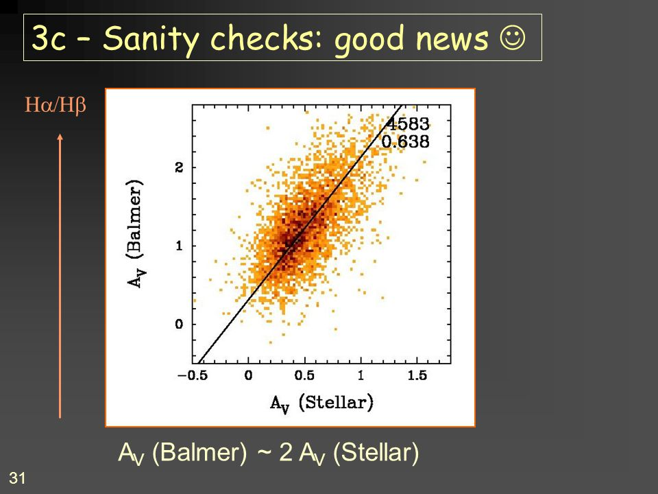 31 3c – Sanity checks: good news  A V (Balmer) ~ 2 A V (Stellar)