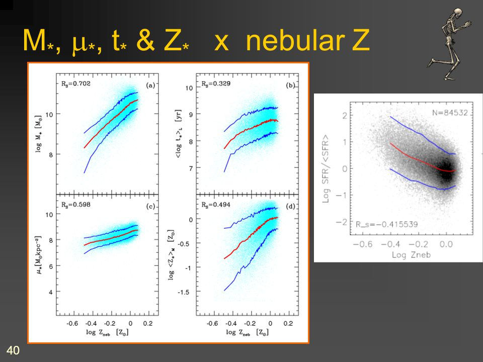 40 M *,  *, t * & Z * x nebular Z... etc, etc & etc!