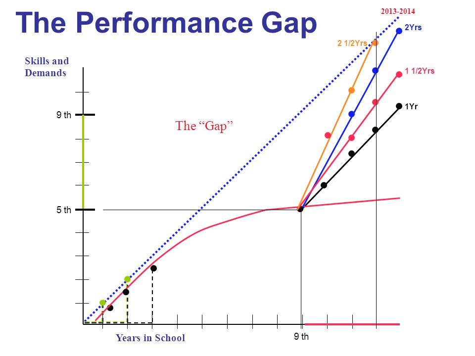 The Performance Gap Years in School Demands Skills and The Gap 2013-2014 5 th 9 th 1Yr 2Yrs 1 1/2Yrs 2 1/2Yrs
