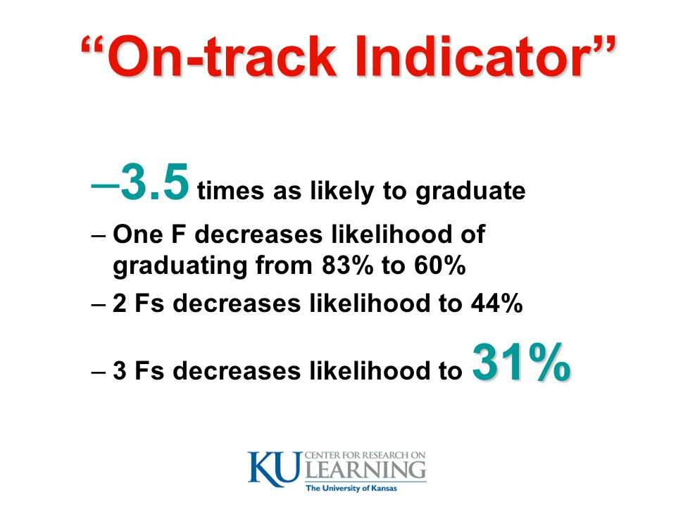 –3.5 times as likely to graduate –One F decreases likelihood of graduating from 83% to 60% –2 Fs decreases likelihood to 44% 31% –3 Fs decreases likelihood to 31% On-track Indicator