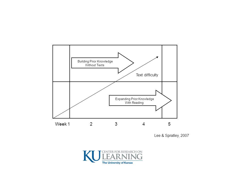 Text difficulty Building Prior Knowledge Without Texts Expanding Prior Knowledge With Reading Week 1 2 3 45 Lee & Spratley, 2007