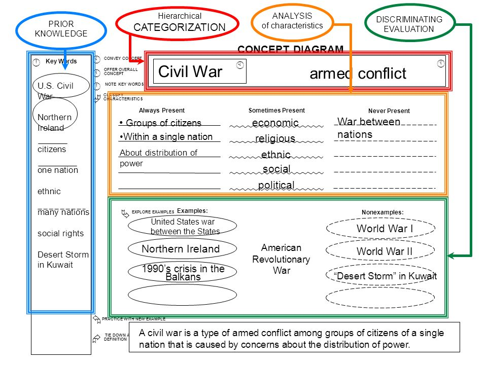 CONCEPT DIAGRAM Always PresentSometimes Present Never Present TIE DOWN A DEFINITION Key Words Å PRACTICE WITH NEW EXAMPLE CONVEY CONCEPT NOTE KEY WORDS OFFER OVERALL CONCEPT CLASSIFY CHARACTERISTICS Æ À Á Â Ã À Á Â Examples: Nonexamples: EXPLORE EXAMPLES Ä Civil War armed conflict United States war between the States Northern Ireland 1990's crisis in the Balkans American Revolutionary War World War I World War II Desert Storm in Kuwait A civil war is a type of armed conflict among groups of citizens of a single nation that is caused by concerns about the distribution of power.