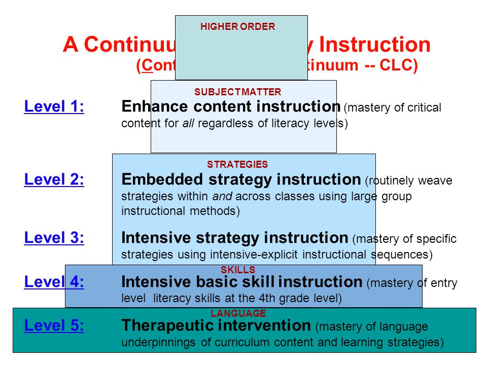 SUBJECT MATTER STRATEGIES SKILLS LANGUAGE A Continuum of Literacy Instruction (Content Literacy Continuum -- CLC) HIGHER ORDER Level 1:Enhance content instruction (mastery of critical content for all regardless of literacy levels) Level 2:Embedded strategy instruction (routinely weave strategies within and across classes using large group instructional methods) Level 3:Intensive strategy instruction (mastery of specific strategies using intensive-explicit instructional sequences) Level 4:Intensive basic skill instruction (mastery of entry level literacy skills at the 4th grade level) Level 5:Therapeutic intervention (mastery of language underpinnings of curriculum content and learning strategies)