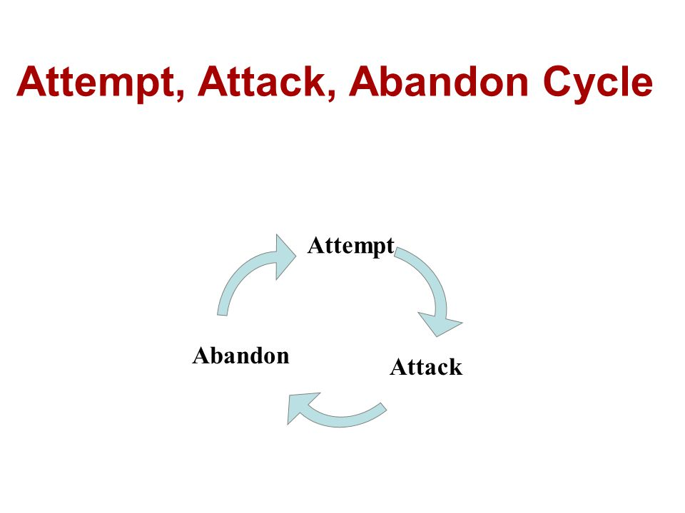 Attempt, Attack, Abandon Cycle Attack Abandon Attempt