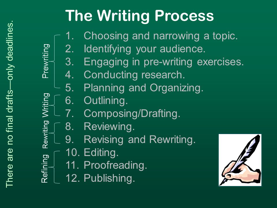 The Writing Process 1.Choosing and narrowing a topic.