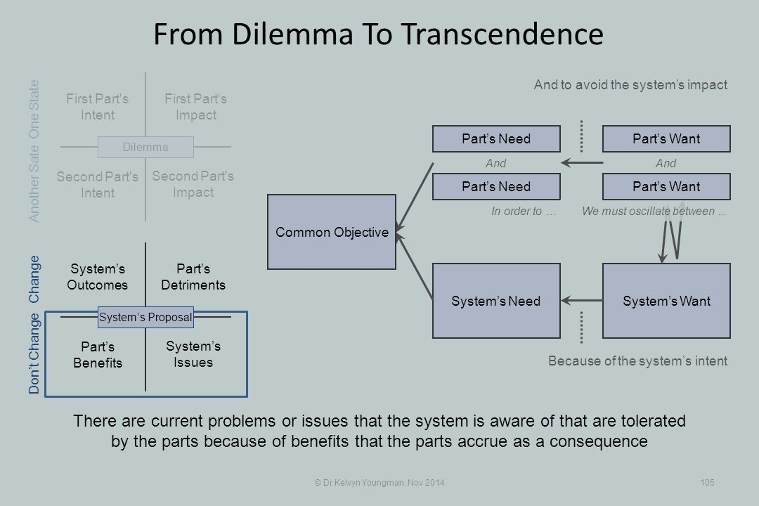 Part's Benefits System's WantSystem's Need First Part s Intent Part's Detriments Second Part s Intent First Part s Impact © Dr Kelvyn Youngman, Nov 2014105 From Dilemma To Transcendence There are current problems or issues that the system is aware of that are tolerated by the parts because of benefits that the parts accrue as a consequence And to avoid the system's impact Second Part s Impact System's Issues System's Outcomes System's ProposalDilemma Part's Need Part's Want And In order to … Because of the system's intent One State Change Don't Change Another Sate We must oscillate between...