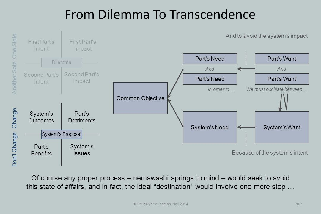 Part's Benefits System's WantSystem's Need First Part s Intent Part's Detriments Second Part s Intent First Part s Impact © Dr Kelvyn Youngman, Nov 2014107 From Dilemma To Transcendence Of course any proper process – nemawashi springs to mind – would seek to avoid this state of affairs, and in fact, the ideal destination would involve one more step … And to avoid the system's impact Second Part s Impact System's Issues System's Outcomes System's ProposalDilemma Part's Need Part's Want And In order to … Because of the system's intent One State Change Don't Change Another Sate We must oscillate between...