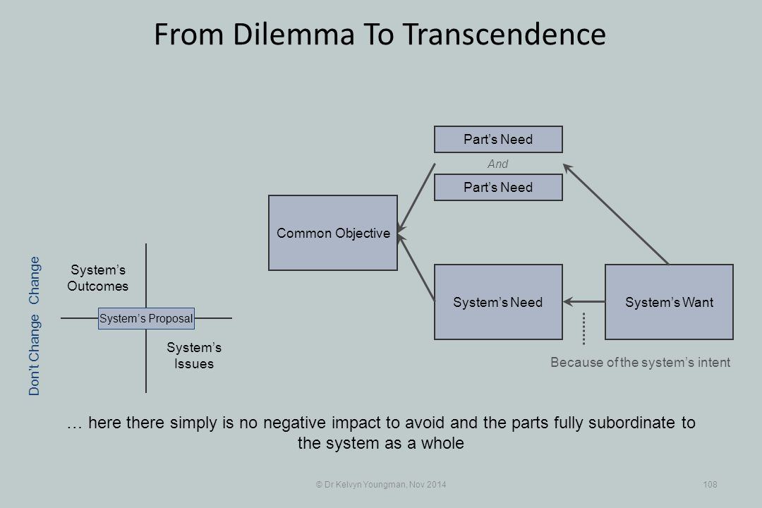 System's WantSystem's Need © Dr Kelvyn Youngman, Nov 2014108 From Dilemma To Transcendence … here there simply is no negative impact to avoid and the parts fully subordinate to the system as a whole System's Issues System's Outcomes System's Proposal Part's Need And Because of the system's intent Change Don't Change Common Objective