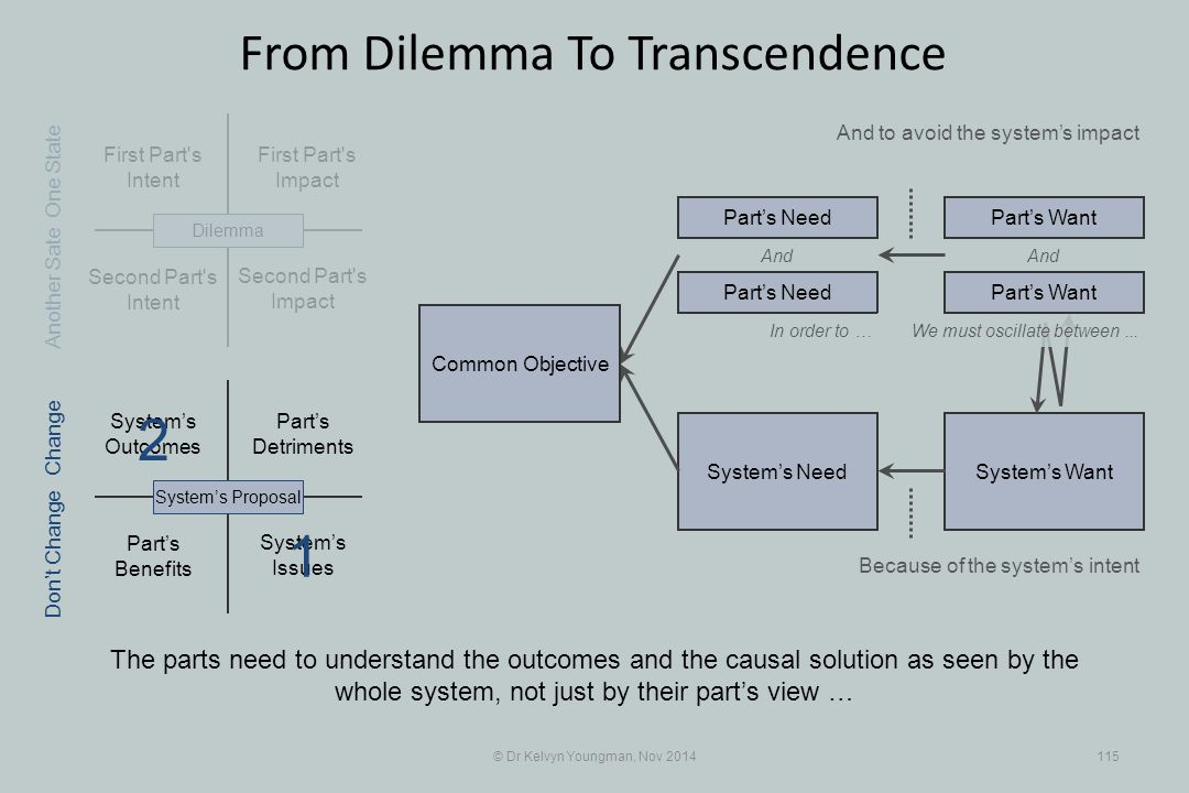 Part's Benefits System's WantSystem's Need First Part s Intent Part's Detriments Second Part s Intent First Part s Impact © Dr Kelvyn Youngman, Nov 2014115 From Dilemma To Transcendence The parts need to understand the outcomes and the causal solution as seen by the whole system, not just by their part's view … And to avoid the system's impact Second Part s Impact System's Issues System's Outcomes System's ProposalDilemma Part's Need Part's Want And In order to … Because of the system's intent One State Change Don't Change Another Sate We must oscillate between...