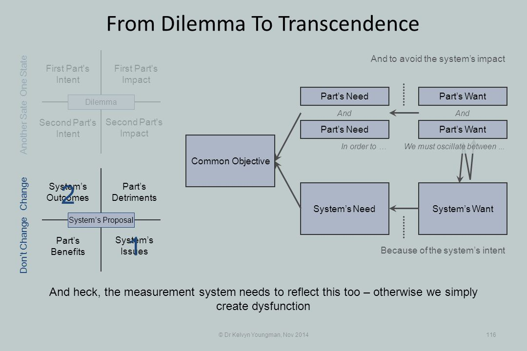 Part's Benefits System's WantSystem's Need First Part s Intent Part's Detriments Second Part s Intent First Part s Impact © Dr Kelvyn Youngman, Nov 2014116 From Dilemma To Transcendence And heck, the measurement system needs to reflect this too – otherwise we simply create dysfunction And to avoid the system's impact Second Part s Impact System's Issues System's Outcomes System's ProposalDilemma Part's Need Part's Want And In order to … Because of the system's intent One State Change Don't Change Another Sate We must oscillate between...