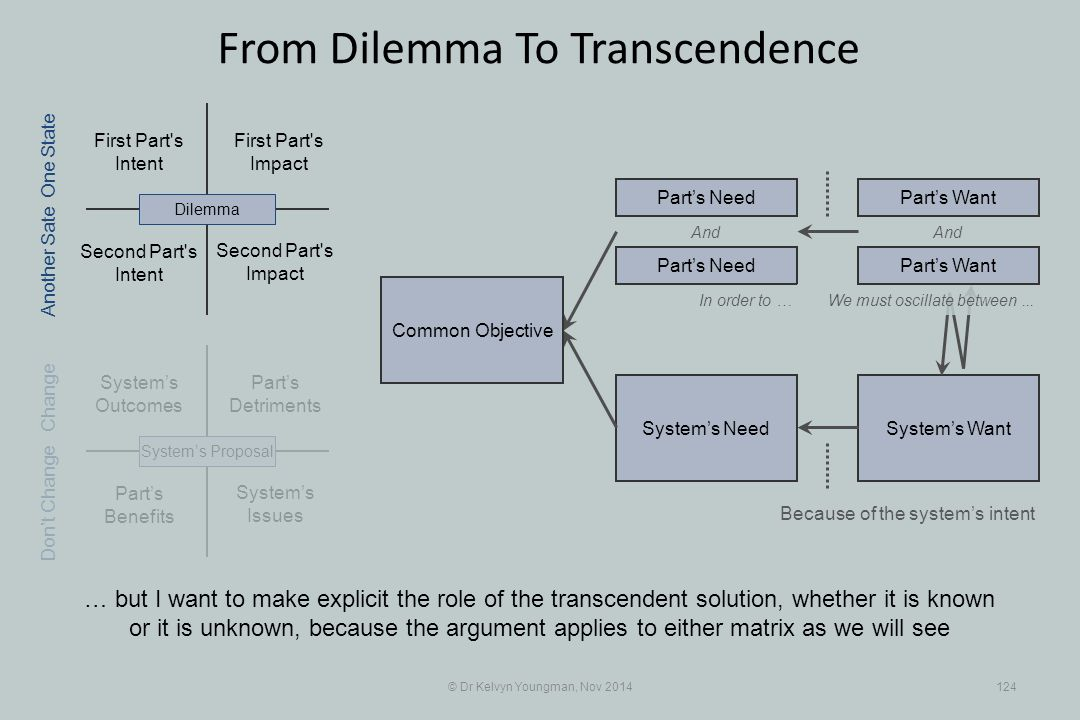 Part's Benefits System's WantSystem's Need First Part s Intent Part's Detriments Second Part s Intent First Part s Impact © Dr Kelvyn Youngman, Nov 2014124 From Dilemma To Transcendence … but I want to make explicit the role of the transcendent solution, whether it is known or it is unknown, because the argument applies to either matrix as we will see Second Part s Impact System's Issues System's Outcomes System's ProposalDilemma Part's Need Part's Want And In order to … Because of the system's intent One State Change Don't Change Another Sate We must oscillate between...