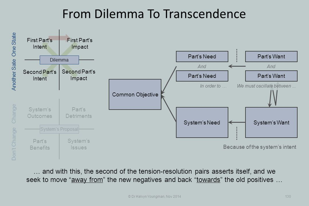Part's Benefits System's WantSystem's Need First Part s Intent Part's Detriments Second Part s Intent First Part s Impact © Dr Kelvyn Youngman, Nov 2014130 From Dilemma To Transcendence Second Part s Impact System's Issues System's Outcomes System's ProposalDilemma Part's Need Part's Want And In order to … Because of the system's intent One State Change Don't Change Another Sate We must oscillate between...