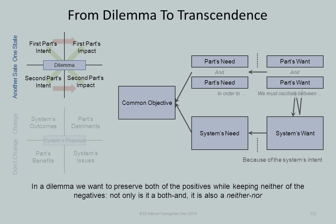 Part's Benefits System's WantSystem's Need First Part s Intent Part's Detriments Second Part s Intent First Part s Impact © Dr Kelvyn Youngman, Nov 2014133 From Dilemma To Transcendence Second Part s Impact System's Issues System's Outcomes System's ProposalDilemma Part's Need Part's Want And In order to … Because of the system's intent One State Change Don't Change Another Sate We must oscillate between...