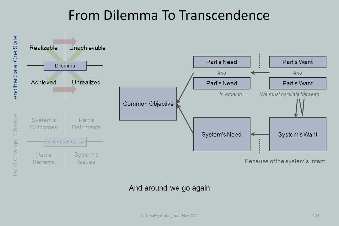 Part's Benefits System's WantSystem's Need Realizable Part's Detriments Achieved Unachievable © Dr Kelvyn Youngman, Nov 2014154 From Dilemma To Transc