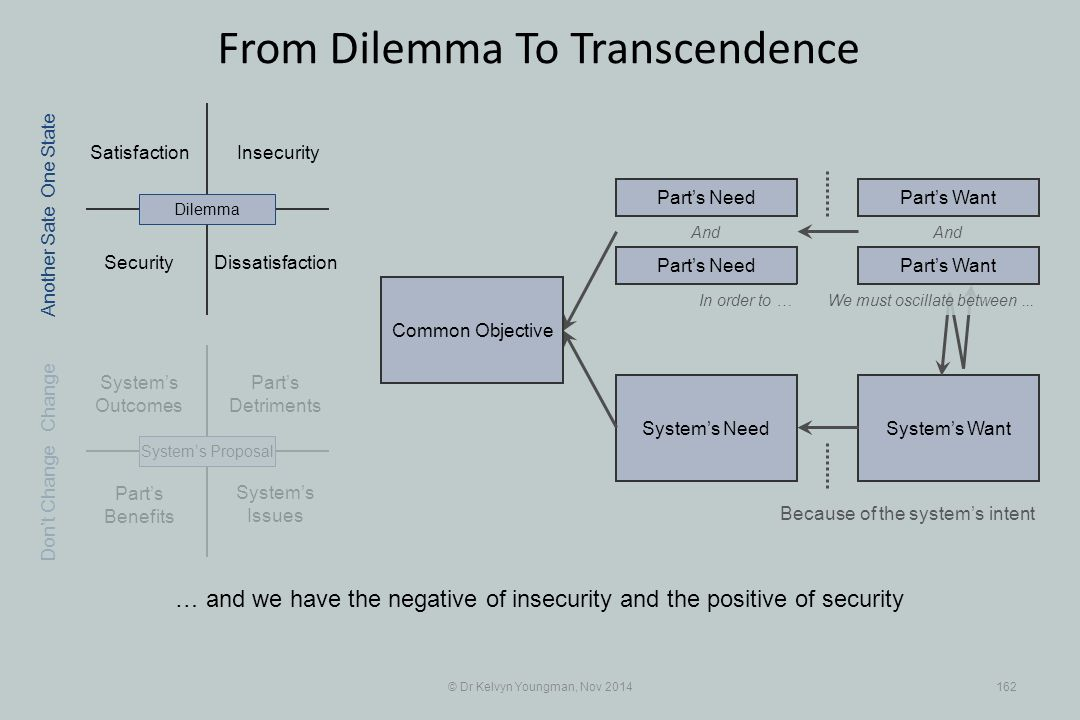 Part's Benefits System's WantSystem's Need Satisfaction Part's Detriments Security Insecurity © Dr Kelvyn Youngman, Nov 2014162 From Dilemma To Transcendence Dissatisfaction System's Issues System's Outcomes System's ProposalDilemma Part's Need Part's Want And In order to … Because of the system's intent One State Change Don't Change Another Sate We must oscillate between...