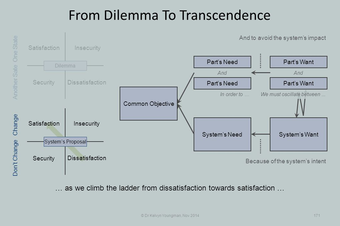Security System's WantSystem's Need Satisfaction Insecurity Security Insecurity © Dr Kelvyn Youngman, Nov 2014171 From Dilemma To Transcendence Dissat