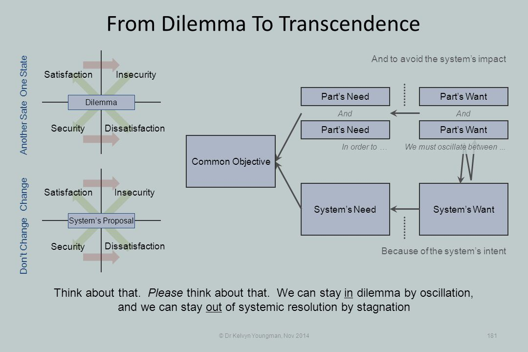 Security System's WantSystem's Need Satisfaction Insecurity Security Insecurity © Dr Kelvyn Youngman, Nov 2014181 From Dilemma To Transcendence Dissatisfaction Satisfaction System's ProposalDilemma Part's Need Part's Want And In order to … Because of the system's intent One State Change Don't Change Another Sate We must oscillate between...