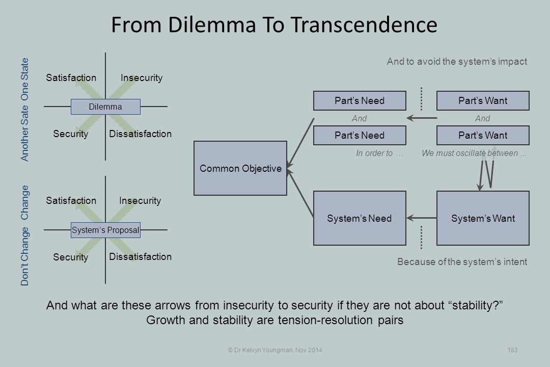 Security System's WantSystem's Need Satisfaction Insecurity Security Insecurity © Dr Kelvyn Youngman, Nov 2014183 From Dilemma To Transcendence Dissatisfaction Satisfaction System's ProposalDilemma Part's Need Part's Want And In order to … Because of the system's intent One State Change Don't Change Another Sate We must oscillate between...
