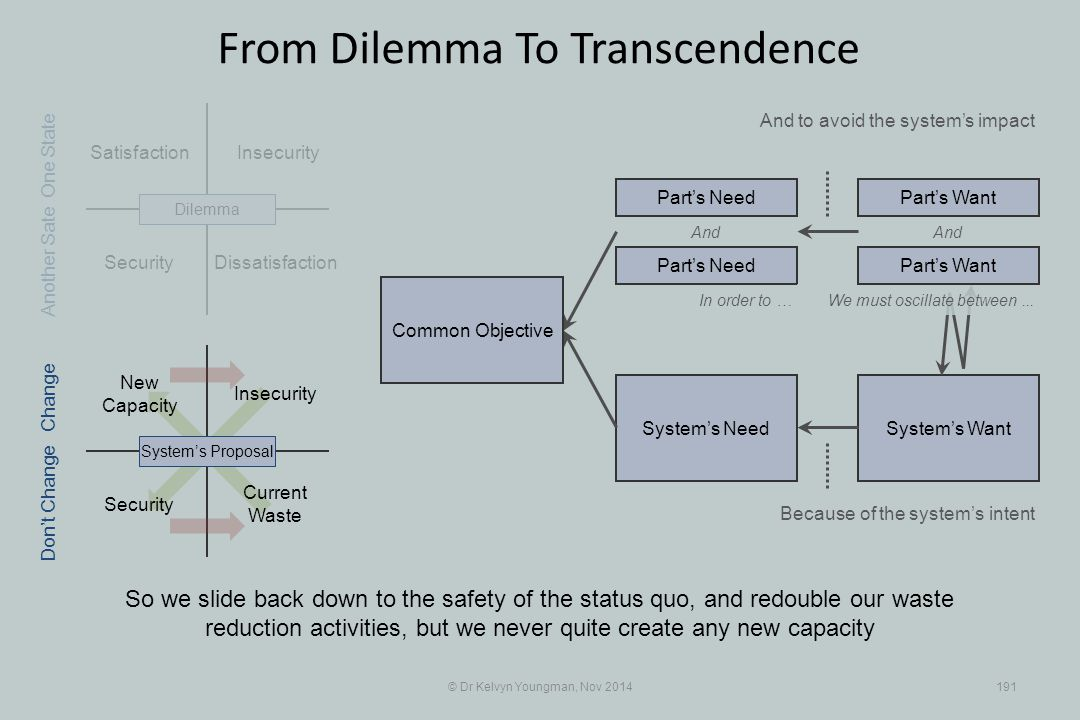 Security System's WantSystem's Need Satisfaction Insecurity Security Insecurity © Dr Kelvyn Youngman, Nov 2014191 From Dilemma To Transcendence Dissat