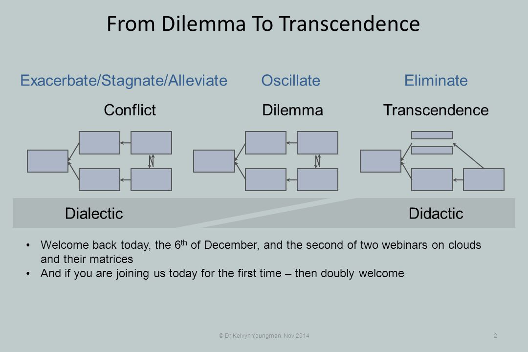 © Dr Kelvyn Youngman, Nov 20142 From Dilemma To Transcendence Conflict DilemmaTranscendence Exacerbate/Stagnate/Alleviate OscillateEliminate DidacticDialectic Welcome back today, the 6 th of December, and the second of two webinars on clouds and their matrices And if you are joining us today for the first time – then doubly welcome