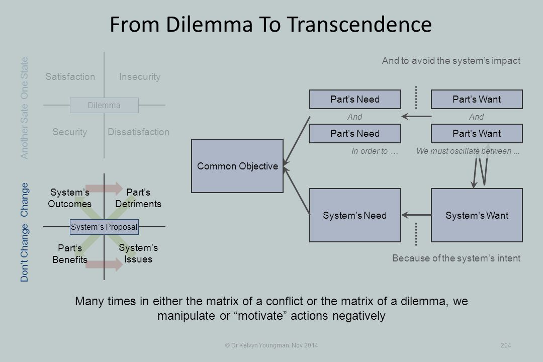 Part's Benefits System's WantSystem's Need Satisfaction Part's Detriments Security Insecurity © Dr Kelvyn Youngman, Nov 2014204 From Dilemma To Transc