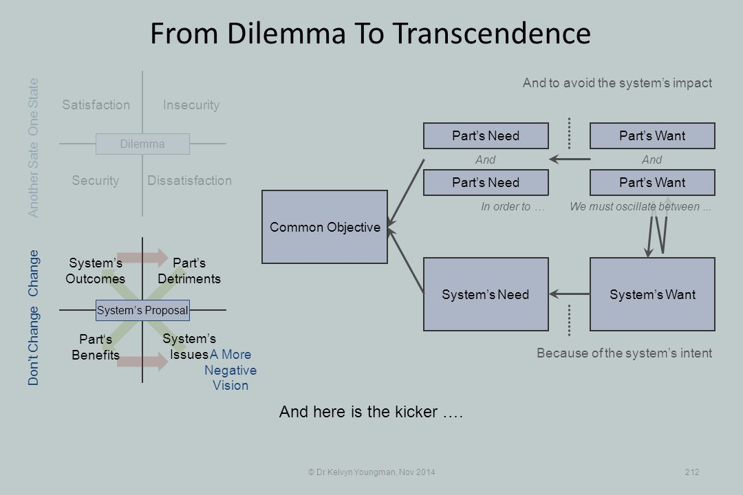 Part's Benefits System's WantSystem's Need Satisfaction Part's Detriments Security Insecurity © Dr Kelvyn Youngman, Nov 2014212 From Dilemma To Transc