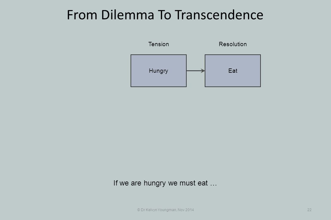 EatHungry © Dr Kelvyn Youngman, Nov 201422 From Dilemma To Transcendence If we are hungry we must eat … TensionResolution