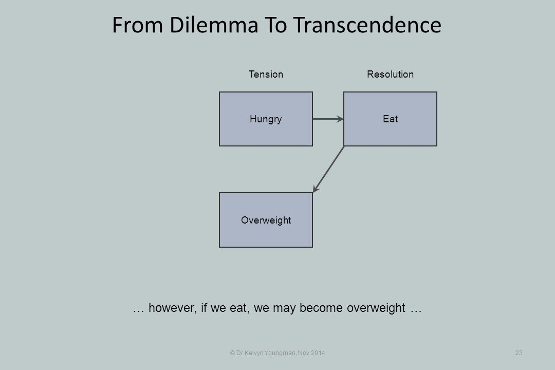 EatHungry Overweight © Dr Kelvyn Youngman, Nov 201423 From Dilemma To Transcendence … however, if we eat, we may become overweight … TensionResolution