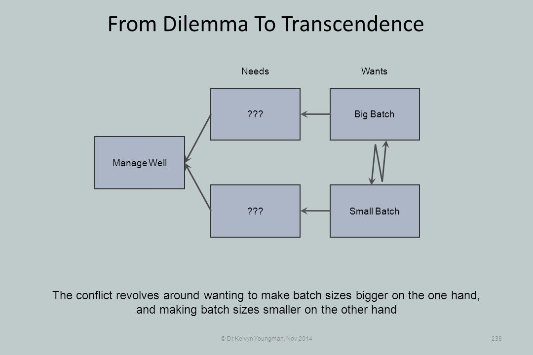 Small Batch??? © Dr Kelvyn Youngman, Nov 2014238 From Dilemma To Transcendence The conflict revolves around wanting to make batch sizes bigger on the