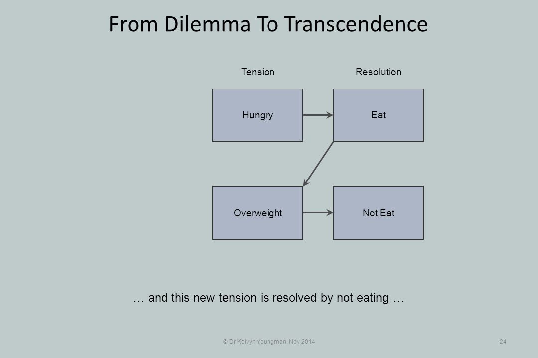 EatHungry Not EatOverweight © Dr Kelvyn Youngman, Nov 201424 From Dilemma To Transcendence … and this new tension is resolved by not eating … TensionResolution