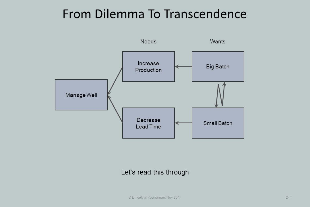 Small Batch Decrease Lead Time © Dr Kelvyn Youngman, Nov 2014241 From Dilemma To Transcendence Let's read this through NeedsWants Manage Well Big Batc