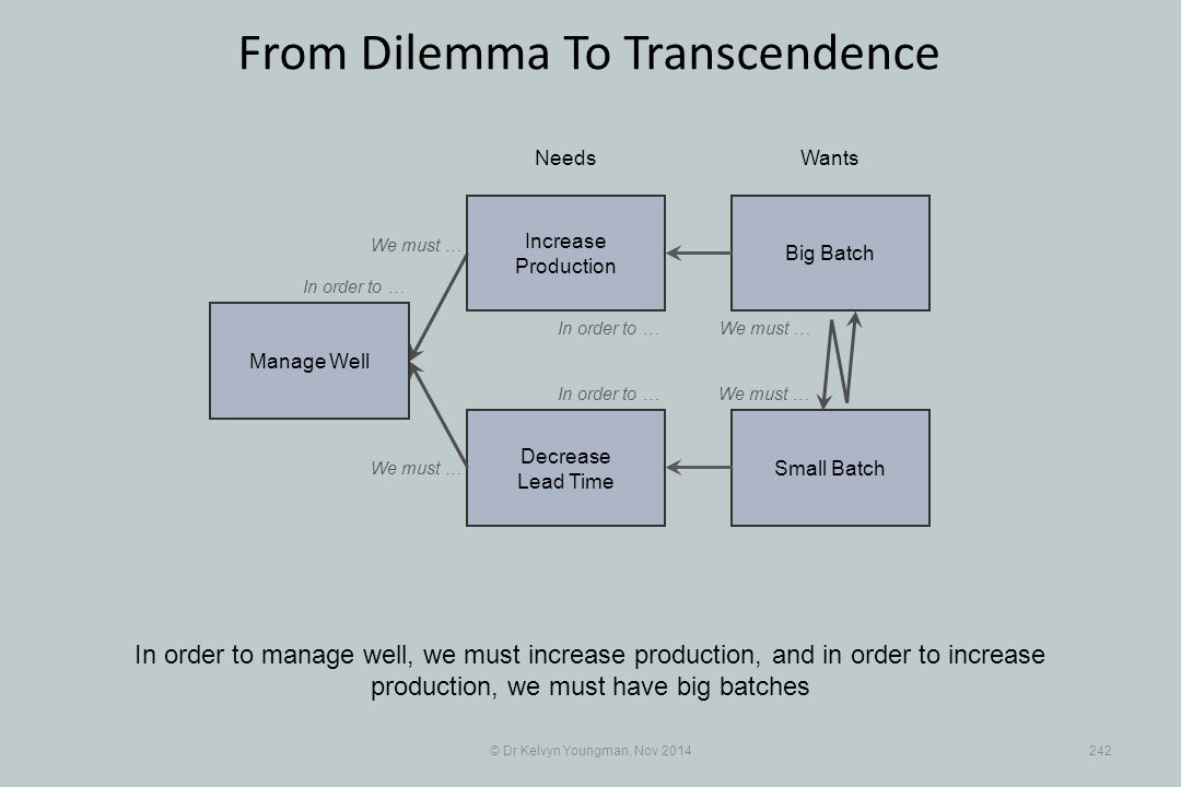Small Batch Decrease Lead Time © Dr Kelvyn Youngman, Nov 2014242 From Dilemma To Transcendence In order to manage well, we must increase production, and in order to increase production, we must have big batches NeedsWants Manage Well Big Batch Increase Production We must … In order to … We must …