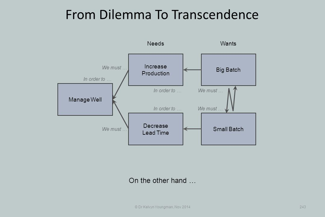 Small Batch Decrease Lead Time © Dr Kelvyn Youngman, Nov 2014243 From Dilemma To Transcendence On the other hand … NeedsWants Manage Well Big Batch Increase Production We must … In order to … We must …