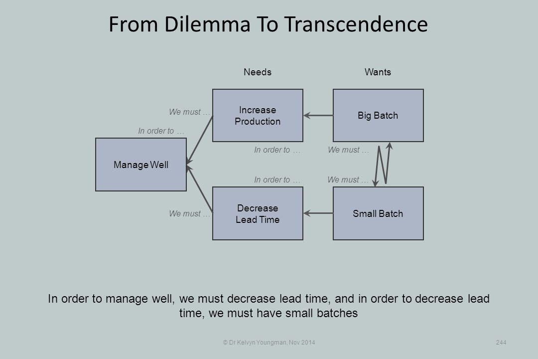 Small Batch Decrease Lead Time © Dr Kelvyn Youngman, Nov 2014244 From Dilemma To Transcendence In order to manage well, we must decrease lead time, and in order to decrease lead time, we must have small batches NeedsWants Manage Well Big Batch Increase Production We must … In order to … We must …
