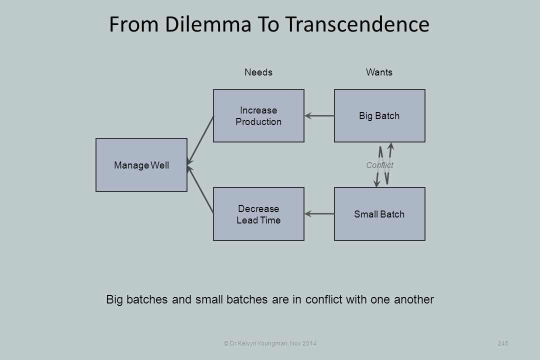 Small Batch Decrease Lead Time © Dr Kelvyn Youngman, Nov 2014245 From Dilemma To Transcendence Big batches and small batches are in conflict with one another NeedsWants Manage Well Big Batch Increase Production Conflict