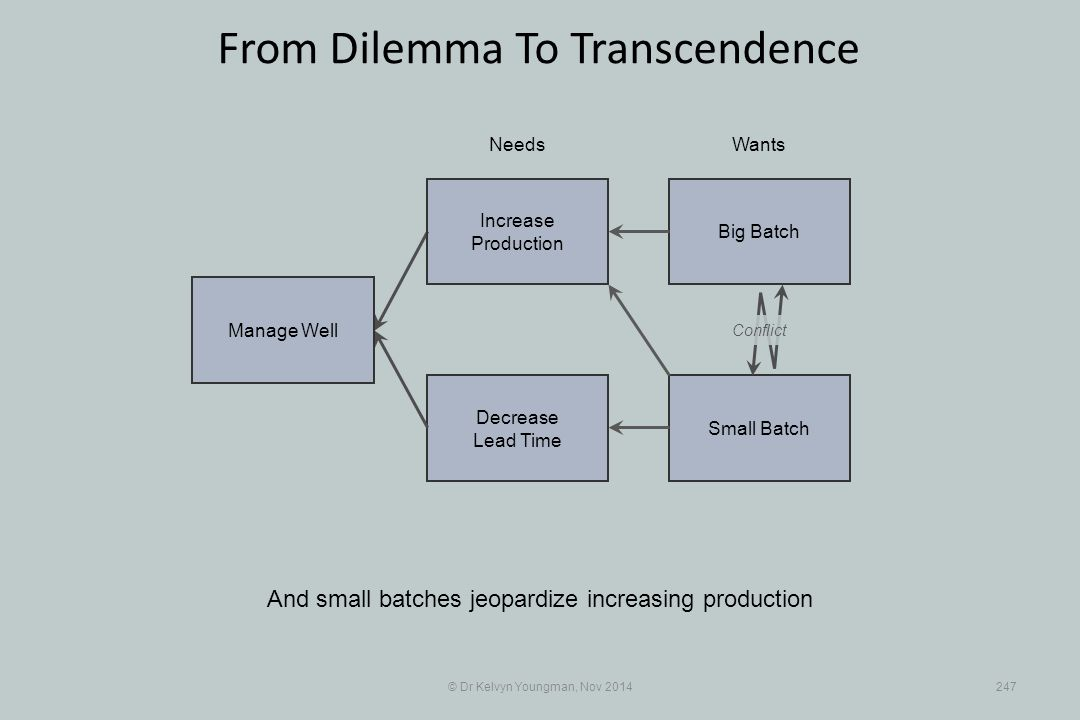 Small Batch Decrease Lead Time © Dr Kelvyn Youngman, Nov 2014247 From Dilemma To Transcendence And small batches jeopardize increasing production Need