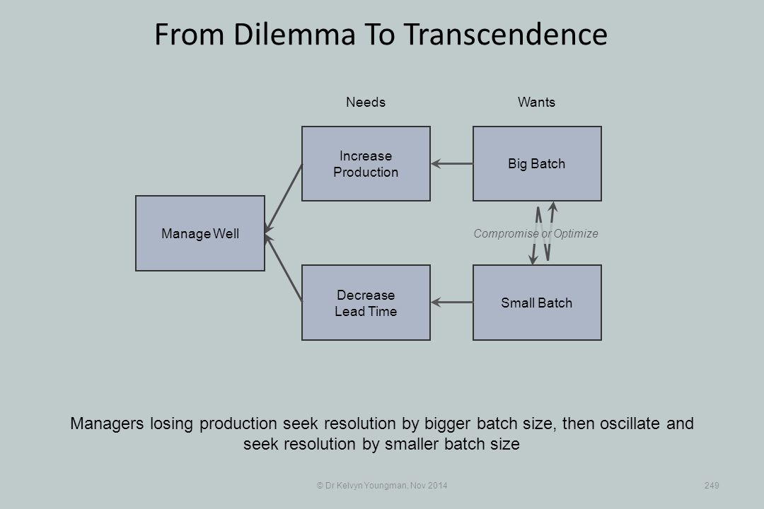 Small Batch Decrease Lead Time © Dr Kelvyn Youngman, Nov 2014249 From Dilemma To Transcendence Managers losing production seek resolution by bigger ba