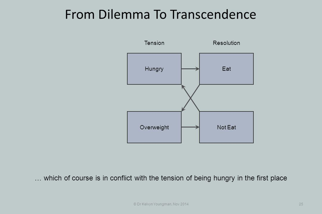 EatHungry Not EatOverweight © Dr Kelvyn Youngman, Nov 201425 From Dilemma To Transcendence … which of course is in conflict with the tension of being hungry in the first place TensionResolution