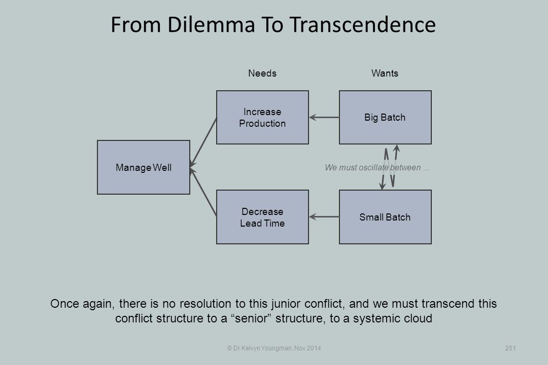 Small Batch Decrease Lead Time © Dr Kelvyn Youngman, Nov 2014251 From Dilemma To Transcendence Once again, there is no resolution to this junior conflict, and we must transcend this conflict structure to a senior structure, to a systemic cloud NeedsWants Manage Well Big Batch Increase Production We must oscillate between...