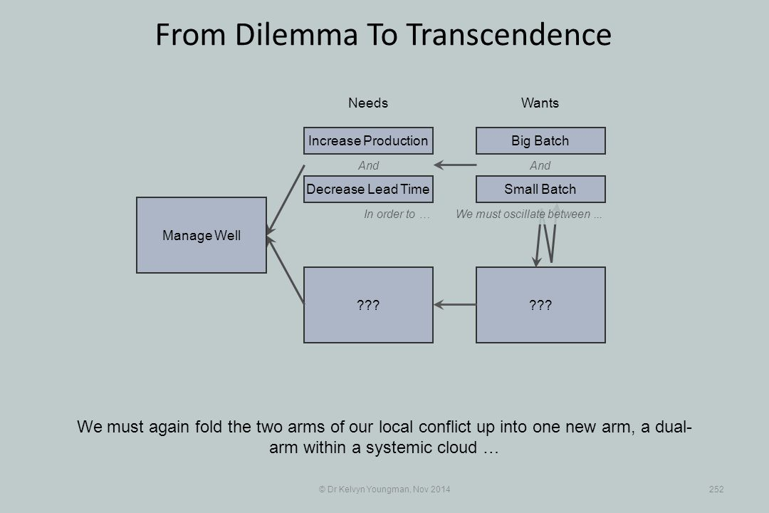 ??? © Dr Kelvyn Youngman, Nov 2014252 From Dilemma To Transcendence We must again fold the two arms of our local conflict up into one new arm, a dual-
