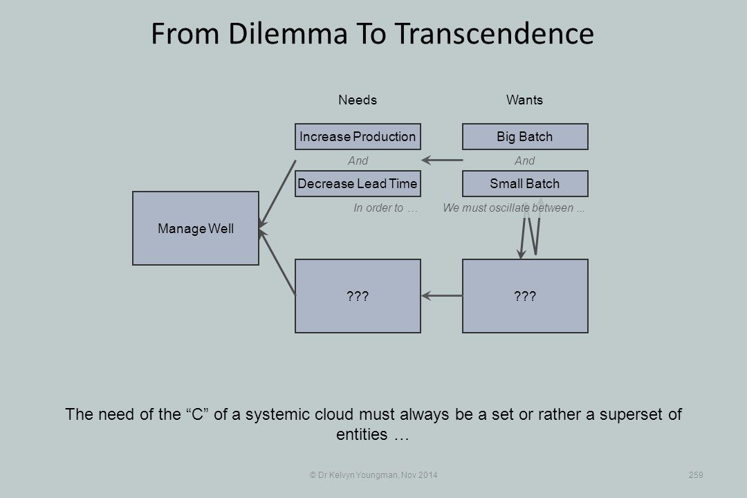 """??? © Dr Kelvyn Youngman, Nov 2014259 From Dilemma To Transcendence The need of the """"C"""" of a systemic cloud must always be a set or rather a superset"""