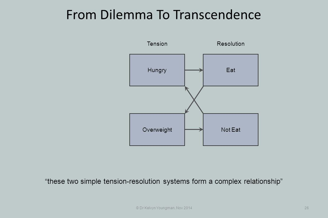 EatHungry Not EatOverweight © Dr Kelvyn Youngman, Nov 201426 From Dilemma To Transcendence these two simple tension-resolution systems form a complex relationship TensionResolution