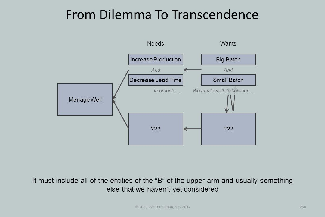 """??? © Dr Kelvyn Youngman, Nov 2014260 From Dilemma To Transcendence It must include all of the entities of the """"B"""" of the upper arm and usually someth"""