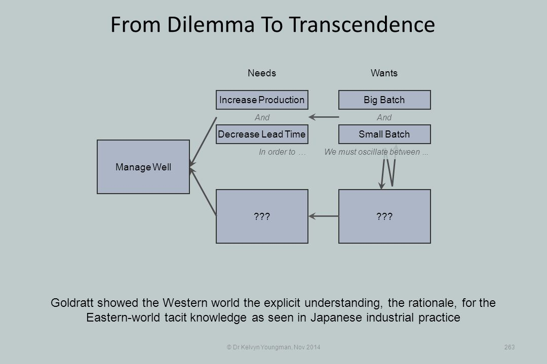 ??? © Dr Kelvyn Youngman, Nov 2014263 From Dilemma To Transcendence Goldratt showed the Western world the explicit understanding, the rationale, for t