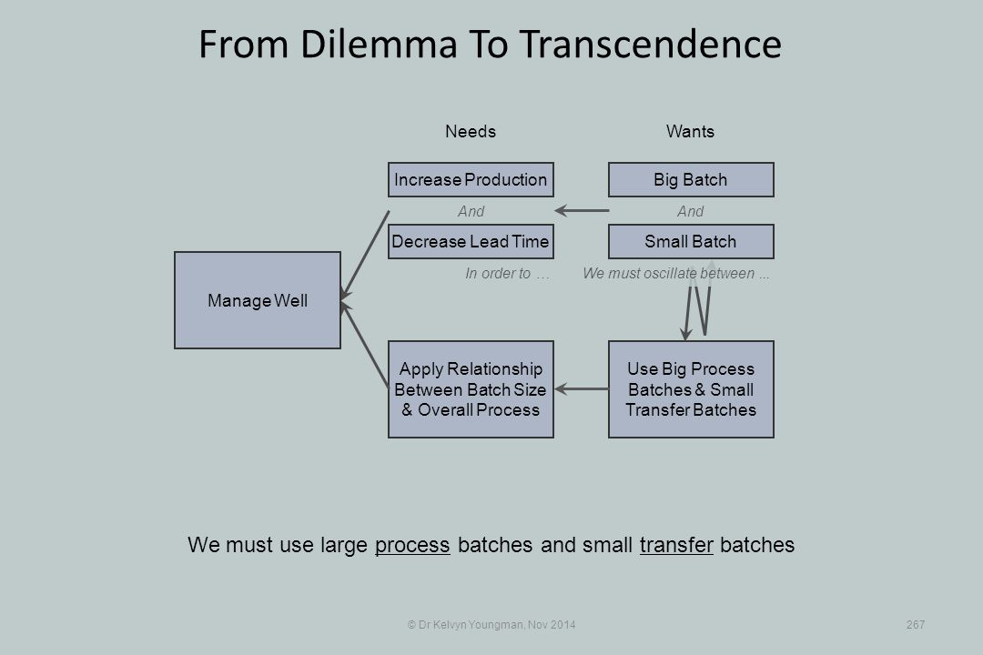 Use Big Process Batches & Small Transfer Batches Apply Relationship Between Batch Size & Overall Process © Dr Kelvyn Youngman, Nov 2014267 From Dilemma To Transcendence We must use large process batches and small transfer batches NeedsWants Manage Well And Decrease Lead Time Increase ProductionBig Batch And In order to …We must oscillate between...