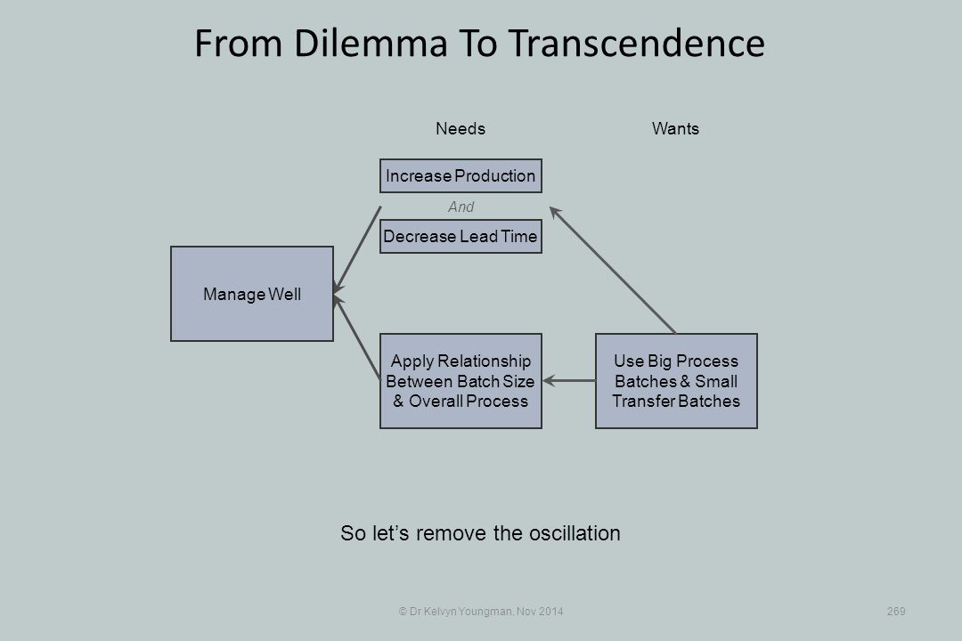 Use Big Process Batches & Small Transfer Batches Apply Relationship Between Batch Size & Overall Process © Dr Kelvyn Youngman, Nov 2014269 From Dilemma To Transcendence So let's remove the oscillation NeedsWants Manage Well And Decrease Lead Time Increase Production