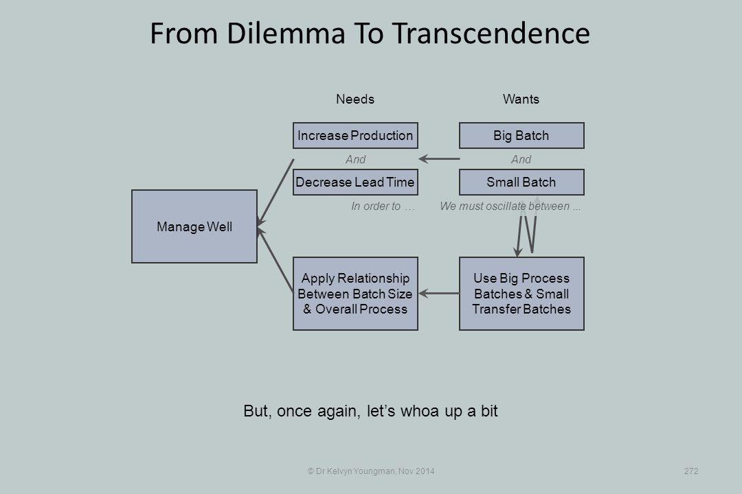 Use Big Process Batches & Small Transfer Batches Apply Relationship Between Batch Size & Overall Process © Dr Kelvyn Youngman, Nov 2014272 From Dilemma To Transcendence But, once again, let's whoa up a bit NeedsWants Manage Well And Decrease Lead Time Increase ProductionBig Batch And In order to …We must oscillate between...
