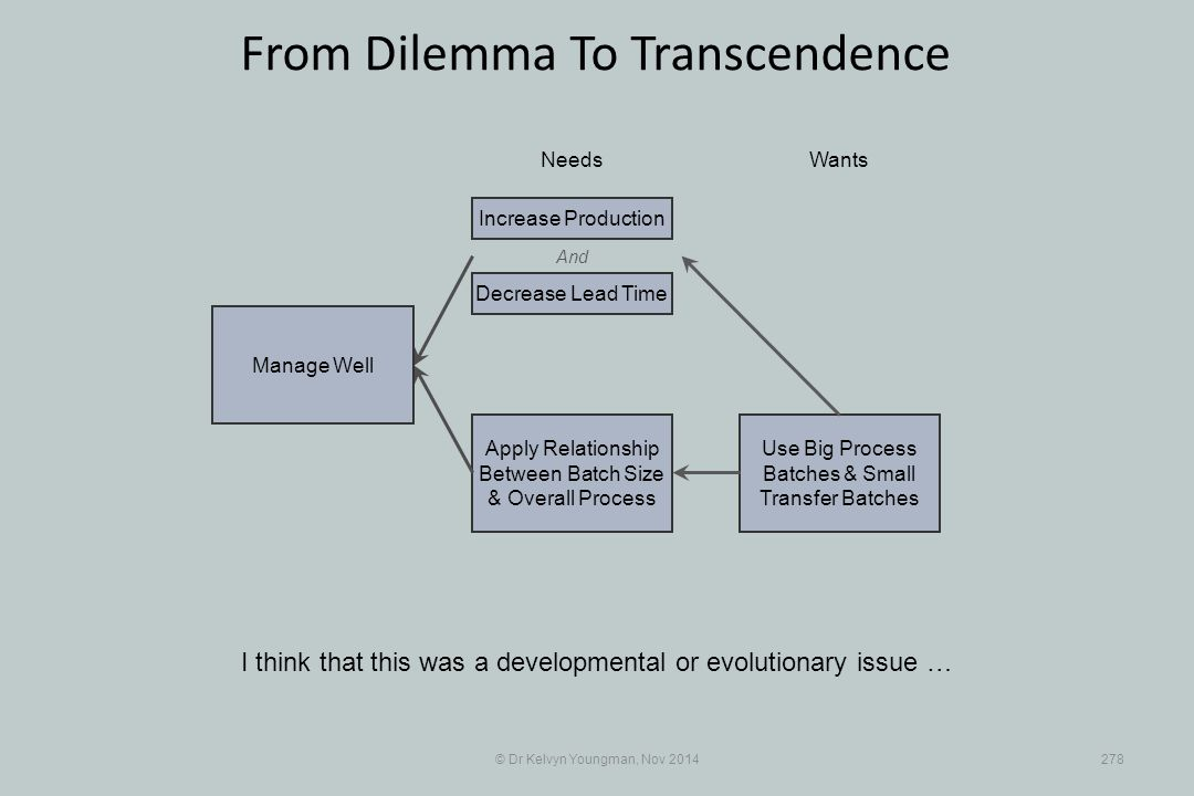 Use Big Process Batches & Small Transfer Batches Apply Relationship Between Batch Size & Overall Process © Dr Kelvyn Youngman, Nov 2014278 From Dilemma To Transcendence I think that this was a developmental or evolutionary issue … NeedsWants Manage Well And Decrease Lead Time Increase Production